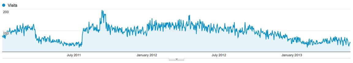 Traffic 2011 to Present